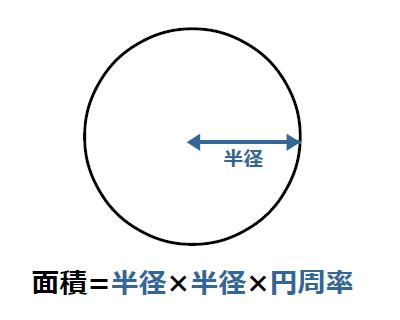 円の面積計算 - 【ゆるゆるプログラミング】
