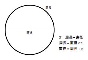 の 求め 円 方 率 周